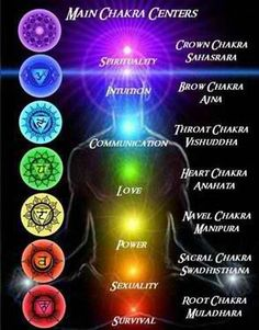 The 7 Chakras' chart. balancedwomensblog.com
