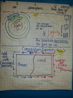 Air masses 7th Grade Science, Science Curriculum, Science Resources, Middle School Science, Elementary Science, Science Classroom, Science Education, Teaching Science, Science Activities