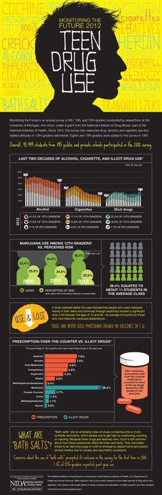 Wonderful infographic on teen drug use