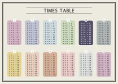 Times table poster decal - Vintage (12 x 12)