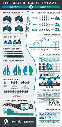 sydney population infographics - Google Search