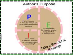 Easy as PIE Anchor Chart