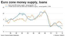 Euro zone money supply & loans chart 1995-2014