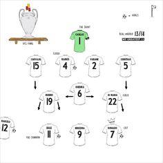 Create your Greatest 11 footballers using our football shirt lineup team builder. Retro Football Shirts, Vintage Football, Football Design, Football Art, Cristiano Ronaldo, Cr7 Ronaldo, Football Formations