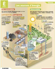 Fiche exposés : Les sources d'énergie                                                                                                                                                      Plus