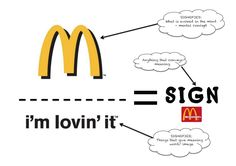 "This McDonalds' symbol is a common sign in our pop culture. It leads us to the signified meaning of ""I'm lovin it."""