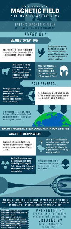 El campo magnético terrestre y cómo nos afecta