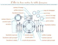 The art of setting the French table.