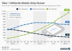 Internet-Nutzung an Mobilgeräten im Oktober erstmals auch weltweit vor Desktop-PCs