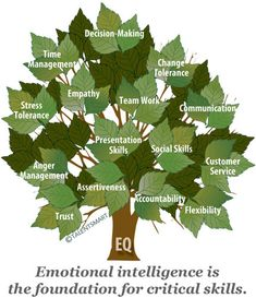 """Why You Need Emotional Intelligence To Succeed. Emotional Intelligence is the """"something"""" in each of us that is a bit intangible. It affects how we manage behavior, navigate social complexities, and make personal decisions that achieve positive results. Social Work, Social Skills, Presentation Skills, Presentation Design, 21st Century Learning, World Economic Forum, Change Management, Stress Management, Assertiveness"""