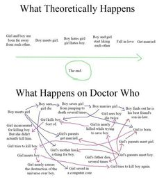 The Doctor, River Song, and their screwed up timeline