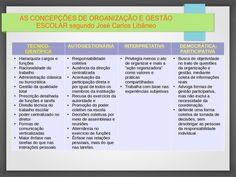 AS CONCEPÇÕES DE ORGANIZAÇÃO E GESTÃO ESCOLAR – José Carlos Libâneo