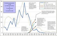 Polio w USA i pestycydy