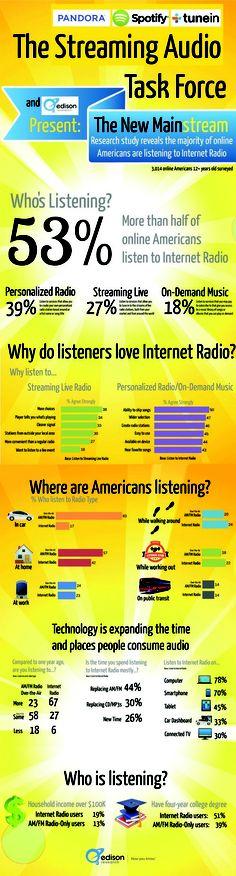 La revolución que está llegando: radio online