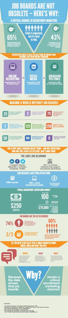 Why Job Boards Are NOT Obsolete [INFOGRAPHIC] on http://theundercoverrecruiter.com