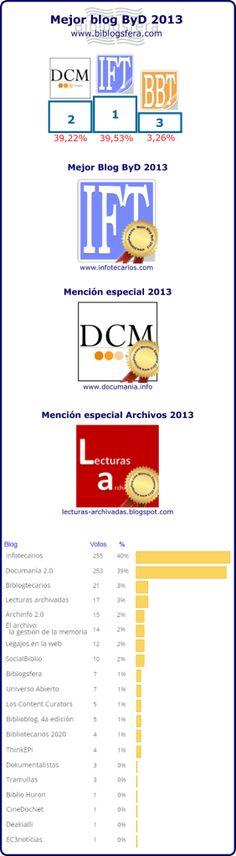 Mejor blog de biblioteconomía 2013