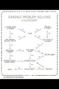 Good old Gandalf...
