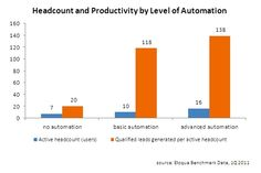 Marketing Automation Means More Marketing Jobs