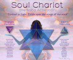 Merkabah pinterest illustrations mind psyche spirit soul chariot merkaba activation feminine masculine polarities diagram ccuart Images