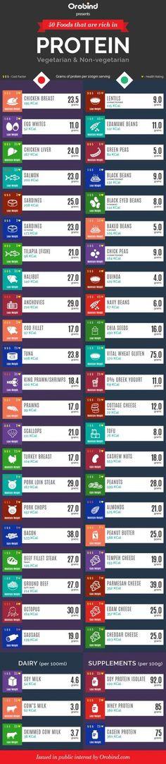 "Ana Cordobés León on Twitter: ""50 alimentos ricos en proteinas #vegetarianos y no vegetarianos #nutricion #alimentacion #infografia https://t.co/iFtf8vajyM"""