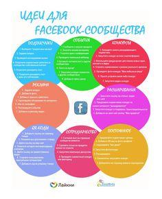 Идеи для онлайн активности при продвижении в Facebook