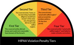 8 Best HIPAA Infographics images in 2014 | Infographic