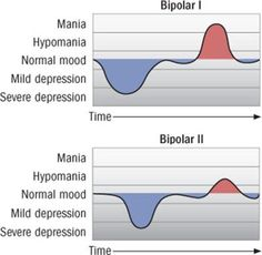 Types of Bipolar Disorder: Graphical Representation.