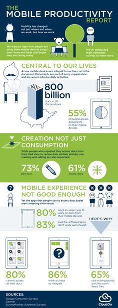 The Mobile Productivity Report #infographic #Mobile #Productivity #Business