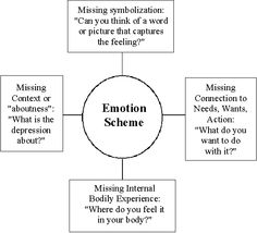 Emotionally Focused Therapy: What is it?