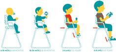 Editeur de Mobilier Design de puériculture: Transats, table à langer, chaises hautes, etc..