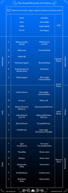 Charts of the Heavens According to Sant Mat