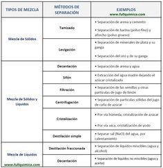 Metodos De Separacion De Mezclas Ensenanza De Quimica Quimica Nomenclatura Quimica