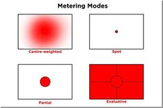 Camera metering modes explained in detail so even the novice photographer can understand which to use and when.