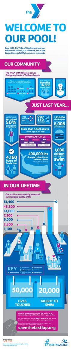 YMCA of Middletown - Our Pool! Infographic