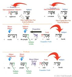 The main benefit of learning a second language is that of being able to communicate with others in their native language. Hebrew is considered to be one of the most difficult languages to learn and requires a lot of study but once mas