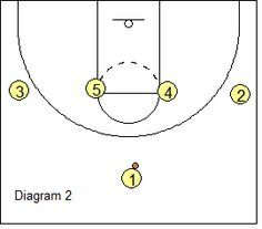 This basketball article presents coach Steve Ball's West Coast high stack offense. Youth Basketball Drills, Basketball Practice, Basketball Plays, Sports Basketball, Basketball Stuff, Baskets, Hoop Dreams, New Tricks, West Coast