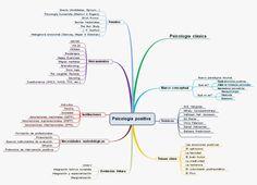Mapa+mental+psicología+positiva.JPG (989×713)