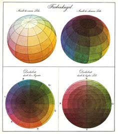 Phillipp Otto Runge's Color Sphere (Die Farbenkugel). The top two images show the surface of the sphere, while the bottom two show horizontal and vertical cross sections.