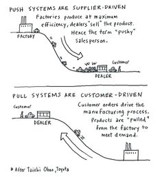 - Push vs pull Taiichi Ohno is the engineering genius behind the famed Toyota Production System (TPS), known under various names: Lean Manufacturing, Just-In-Time Manufacturing, and Pull Manufacturing. Visual Management, Supply Chain Management, Change Management, Project Management, Engineering Management, Inventory Management, Business Management, Just In Time Manufacturing, Lean Manufacturing