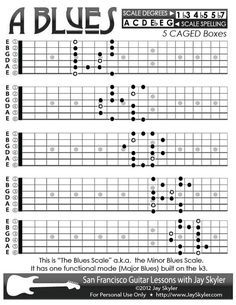 Blues (Minor Blues) Scale Guitar Patterns- Chart, Key of A Blues Guitar Chords, Guitar Chords And Scales, Music Theory Guitar, Guitar Chords Beginner, Music Chords, Guitar Sheet Music, Guitar For Beginners, Guitar Songs, Acoustic Guitar