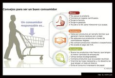 Consejos para ser un buen consumidor!