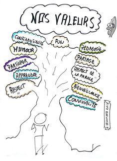 Coaching, Design Thinking, Homeschooling, Bullet, Anime, Management, Mindfulness, Study, Journal