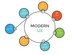 Modern UX Process