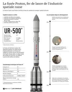 Le lanceur russe Proton