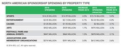 Corporate cause sponsorship will grow 3.7% in 2016 to hit $2.00 billion, predicts the IEG Sponsorship Report.