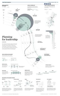 Planning for leadership, #china #AI #artificialintelligence #dataviz #design #infographic