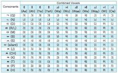 Alphabet Chart 2 - Combined Vowels