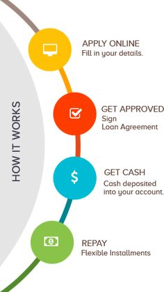 short term personal loans for bad credit Source by WeightLossgreencofe Cash Loans Online, Cash Advance Loans, Fast Cash Loans, No Credit Check Loans, Loans For Bad Credit, Fast Money Online, Fix Your Credit, Installment Loans, Short Term Loans