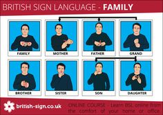 British Sign Language Family Signs