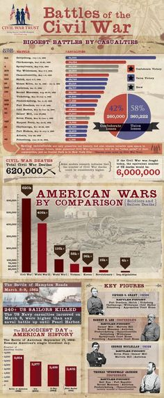 Civil War Trust put together an interesting and fairly well-done infographic that they are making available to post on websites. I thought I would share it here for your use. Brought to you by The … - Infographic on the battles of the Civil War History Facts, World History, Family History, History Timeline, Andrew Carnegie, E Mc2, Teaching History, History Classroom, History Education
